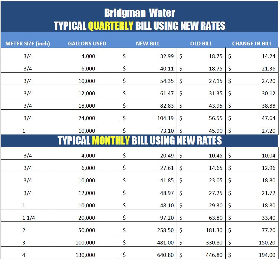 Typical Water Bill Using New Rates